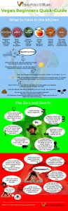 vegan beginners gudie infographic