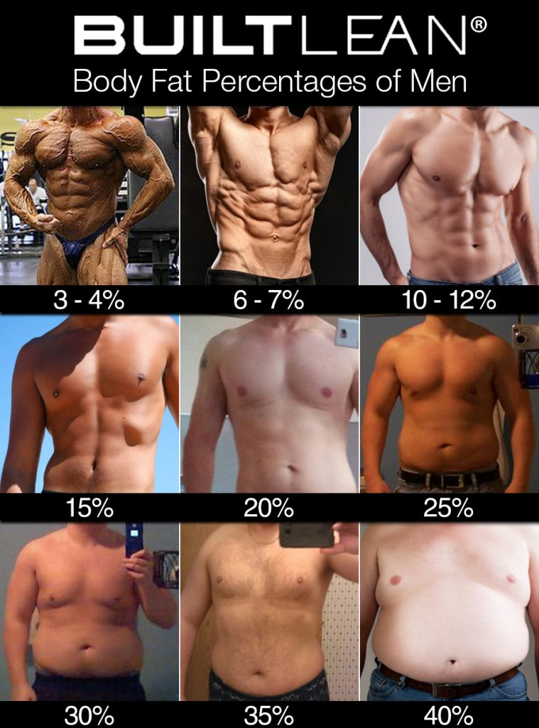 How to measure body fat percentage from home - Easy and cheap